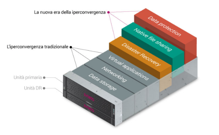 Syneto Business continuity e disaster recovery